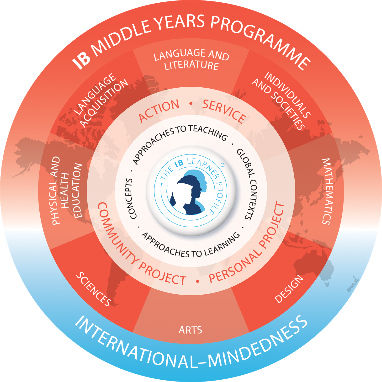 Parkway's International Baccalaureate Program